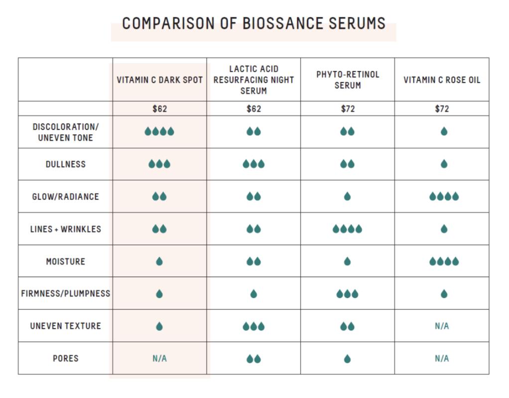 comparison of biossance serums